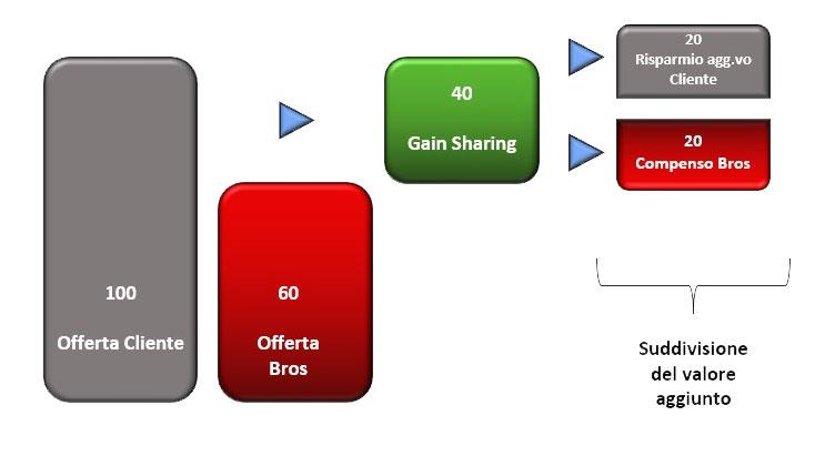 gain-valore-aggiunto-bros-consulenza-easy-buy